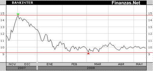 Cotizacion semestral acciones Bankinter